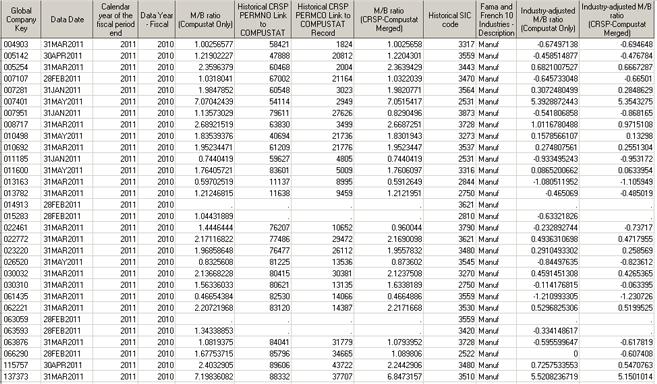 Market-to-Book (M/B) Ratio