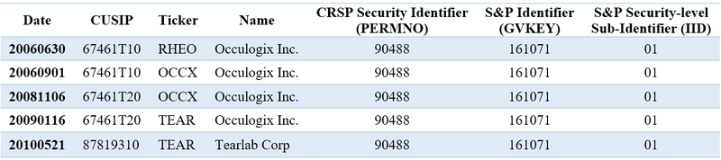 Linking CRSP and Compustat