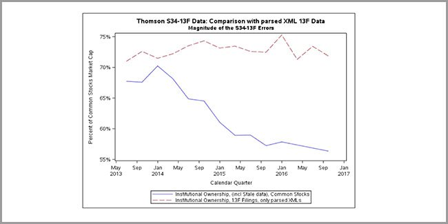 Research Note Regarding Thomson-Reuters Ownership Data Issues
