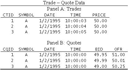 Matching Taq Trades And Quotes In The Presence Of Multiple Quotes